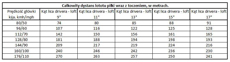 loft vs speed vs distance_pl