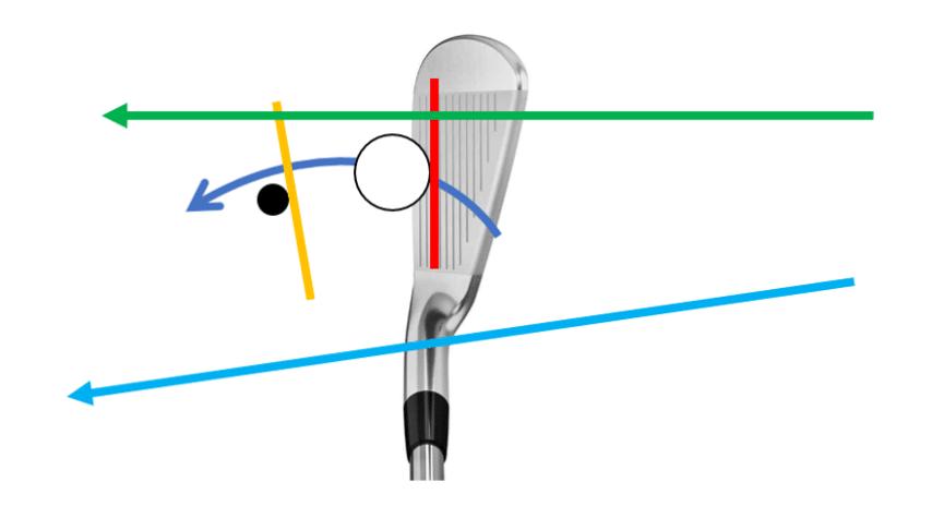 trackman analiza golfguru 8